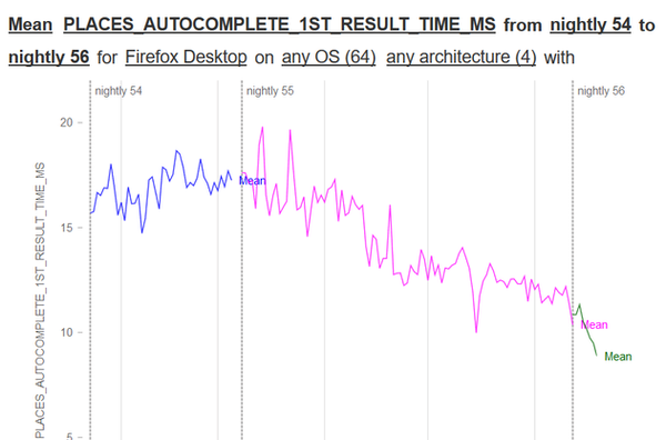 Autocomplete 1st Result Time Graph