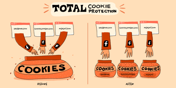 """Two illustrations. On the left, three hands representating three different websites reach into one jar labelled """"Cookies"""". On the right, the three hands are each reaching into a separate jar."""