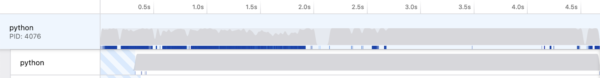 A Firefox Profiler usage graph. Its lines are smooth.