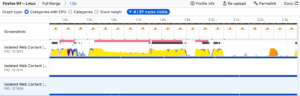 Before Fission was enabled, web content processes did not display their origin in the Firefox Profiler..